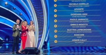 Sanremo 2020: la classifica generale dopo la seconda serata