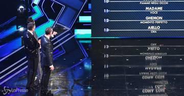Sanremo 2021: ecco la classifica della prima serata del Festival